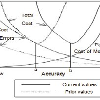 (PDF) Optimal Cost Drivers in Activity Based Costing Based