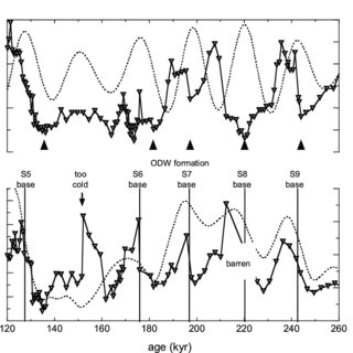 (PDF) Eastern Mediterranean surface water temperatures and