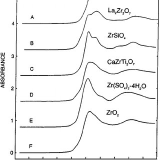 Coordination number and bond length at Zr-site for var