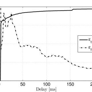 1. Comparison of balanced diaphragm and balanced piston