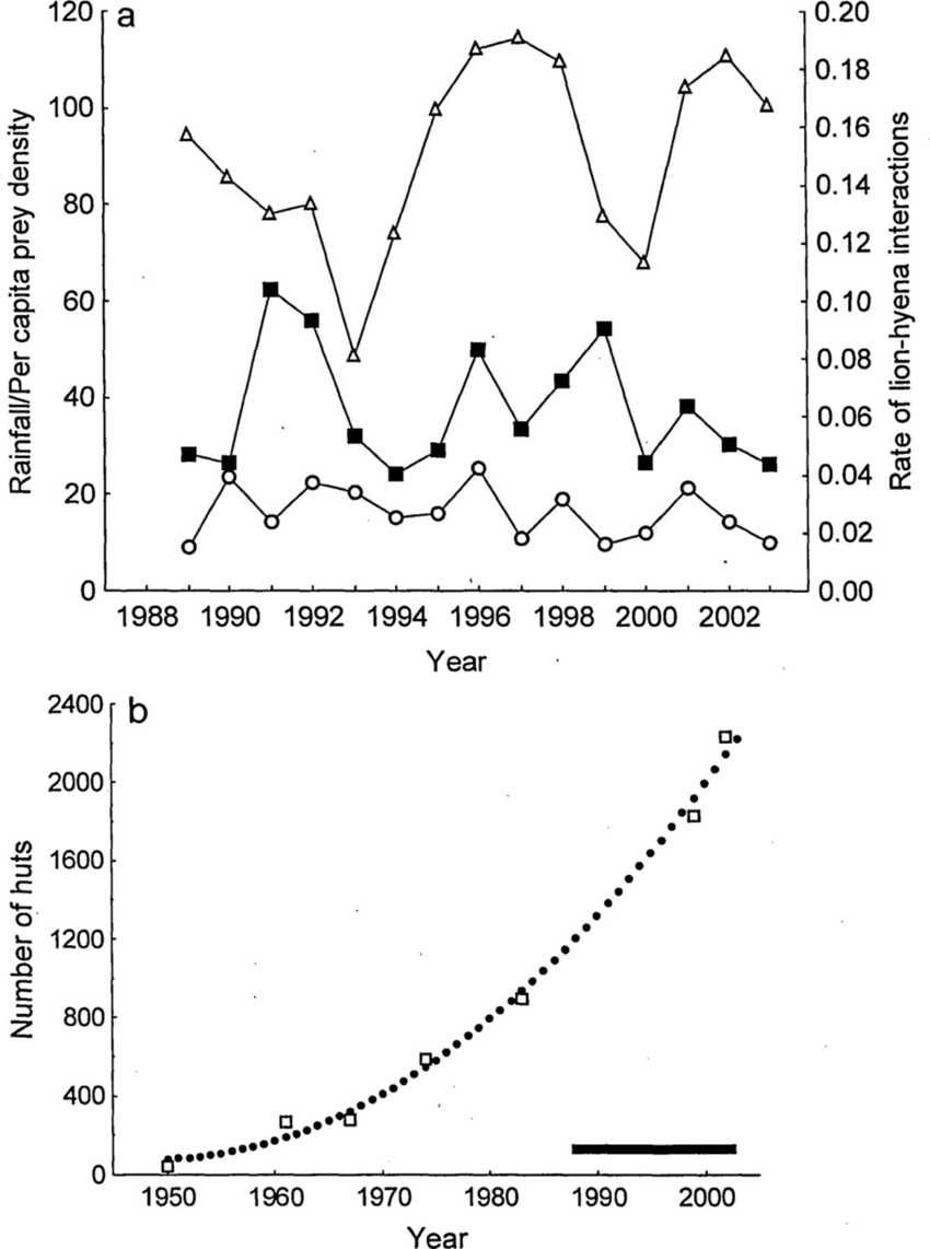 hight resolution of a mean monthly rainfall mm lion hyena interaction rate and per capita prey availability for each year of the study