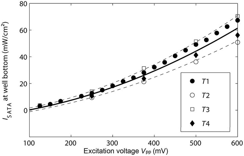 Spatial average temporal average (I SATA ) intensities for