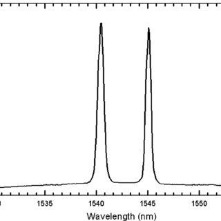 (PDF) Suspended-core Fabry-Perot Temperature Sensor