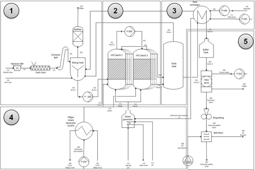 Figure 2: Process flow chart for the HTC batch process