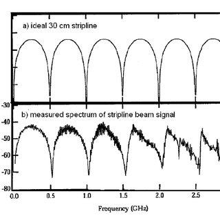 (a) Microwave transmission setup (Tx, transmitter; Rx