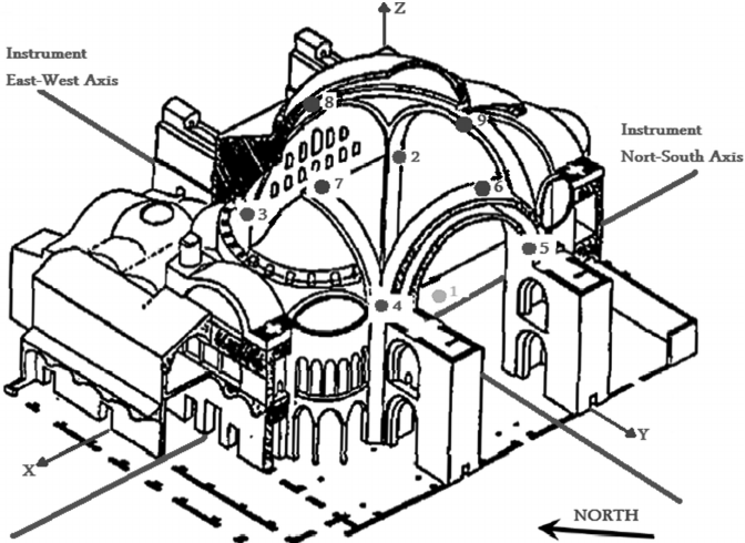 6 Strong motion instrumentation in Hagia Sophia covers