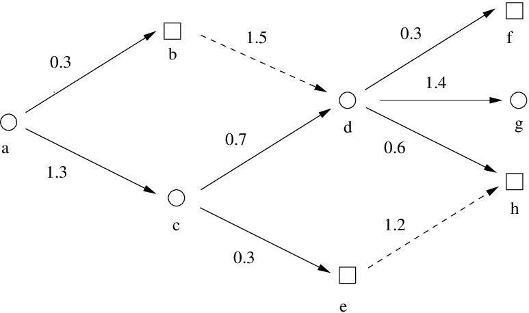 An example of G = (V, E ) with n = 8 and K = 2. The