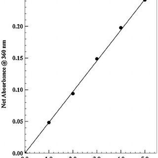 (PDF) Determination of phosphate in soil extracts in the