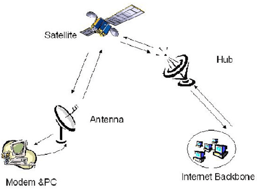 Two-way Satellite Internet [2] 4.4 RFID: The following are