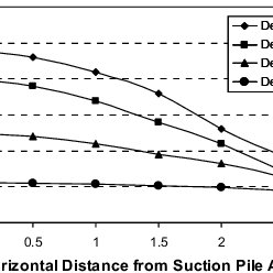 Vertical effective stress variations along different