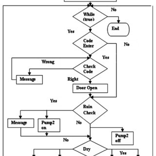 (PDF) Automated Irrigation Control and Security System