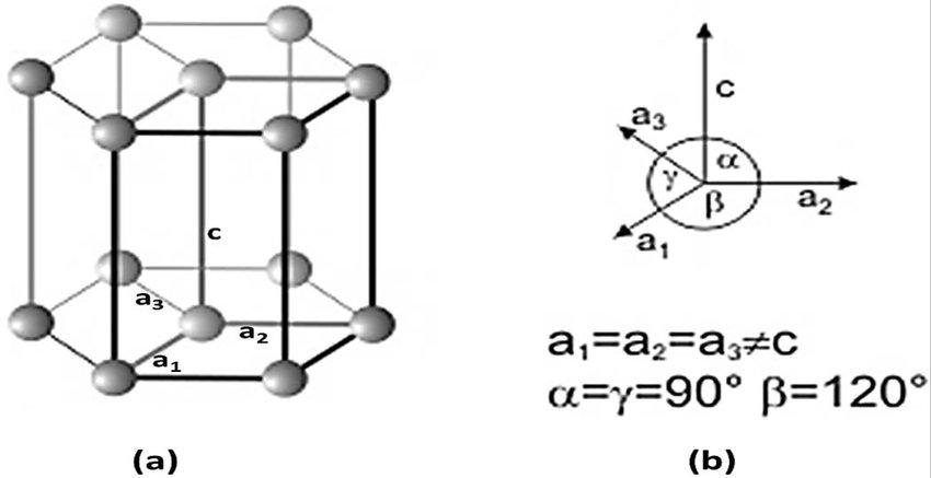 hcp unit cell diagram