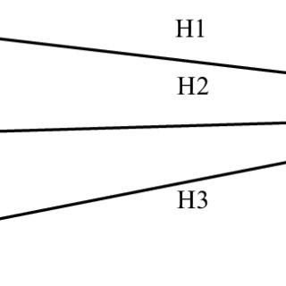 (PDF) LEAN SUPPLY CHAIN PERFORMANCE EVALUATION METHOD