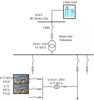 The online diagram of transmission & distribution system