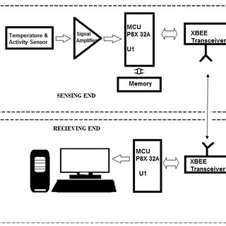 (PDF) Development of a Propeller P8X 32A Based Wireless