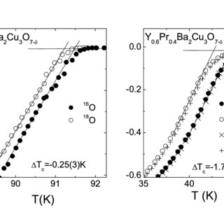 (PDF) Oxygen-isotope effect on the in-plane penetration