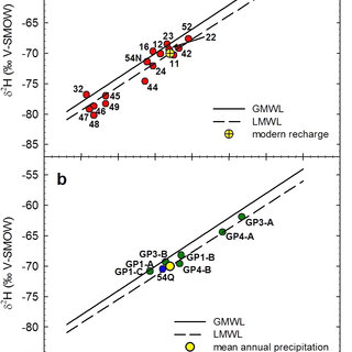 Seasonal variations of δ 18 O (a) and tritium content (b