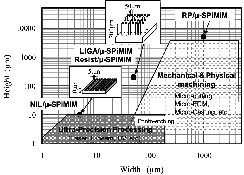 Processability of a variety of µ-SPiMIM processes