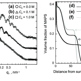 Dependence of hydrodynamic radii (R H ) on NaCl