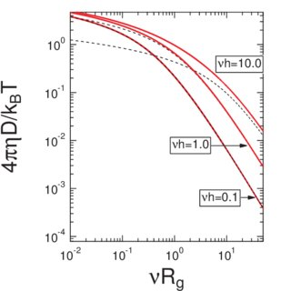 (PDF) Diffusion coefficient of an inclusion in a liquid
