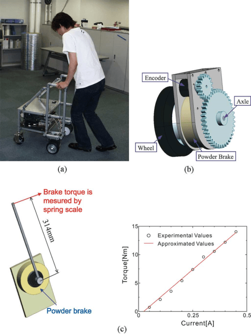 small resolution of passive intelligent walker referred to as the rt walker which download scientific diagram
