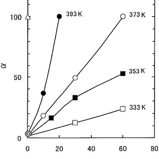 A plot of O 2 /N 2 selectivity (a) of the regenerated