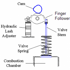 Typical automotive valvetrain. (a) components and (b