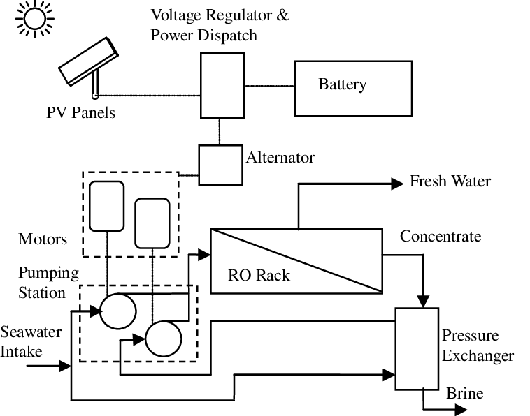 SCHEMATIC DIAGRAM OF PHOTOVOLTAICPOWERED REVERSE OSMOSIS