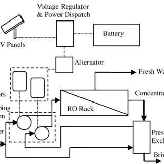 Schematic diagram of photovoltaic-powered reverse osmosis