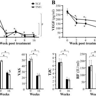 Correlation of serum hepcidin 25 levels with serum