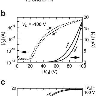 (a) XRD pattern of [8]phenacene thin film on SiO2/Si