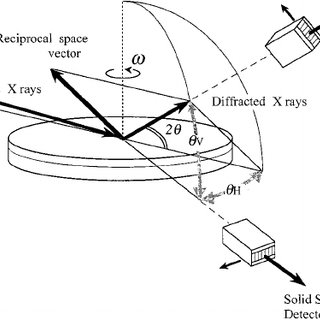 Schematic diagram of the x-ray diffraction geometry with