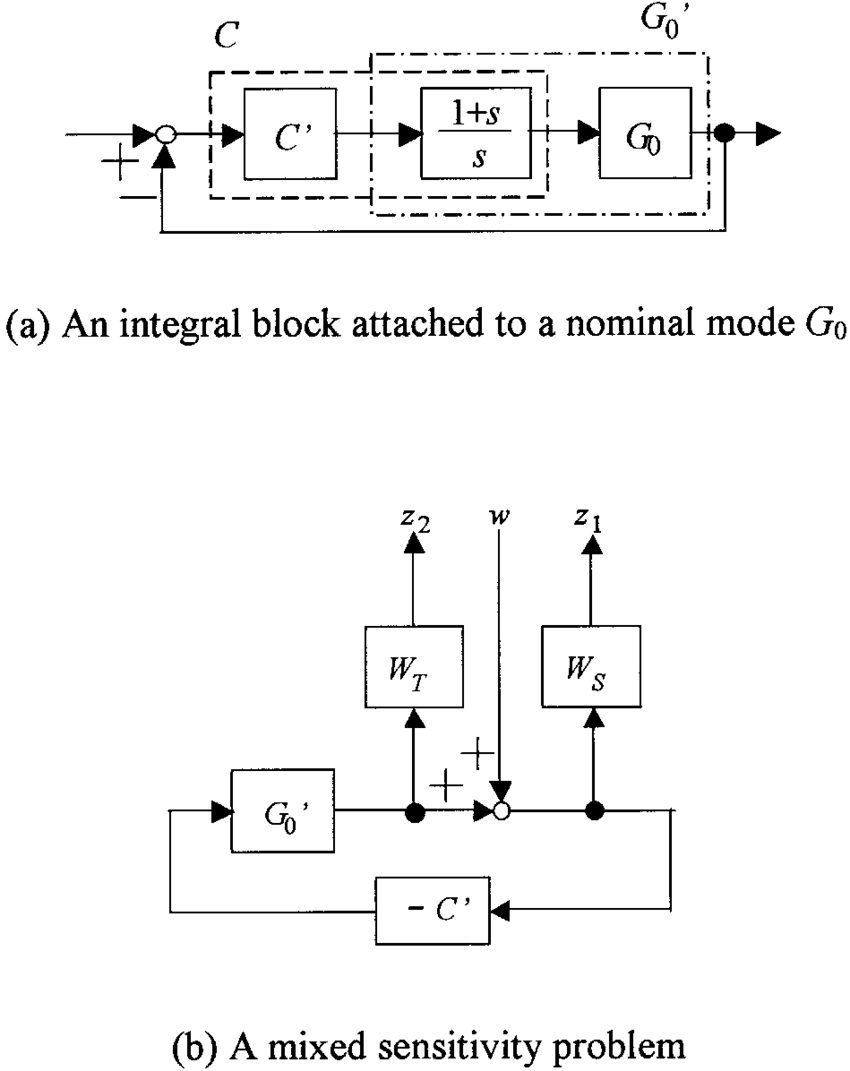 hight resolution of block diagram modiication for a servo control system required for force control of csp the