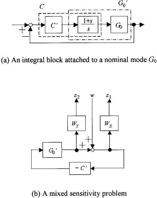 small resolution of block diagram modiication for a servo control system required for force control of csp the
