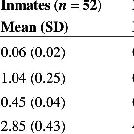 Lifetime prevalence of substance use/abuse lasting more