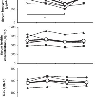 Correlation between serum ferritin concentration and rate