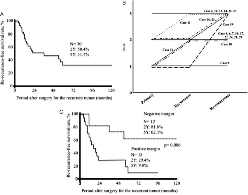 Kaplan-Meier estimated re-recurrence-free survival rate