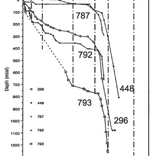 (PDF) Architecture and Tectonic Evolution of Sedimentary