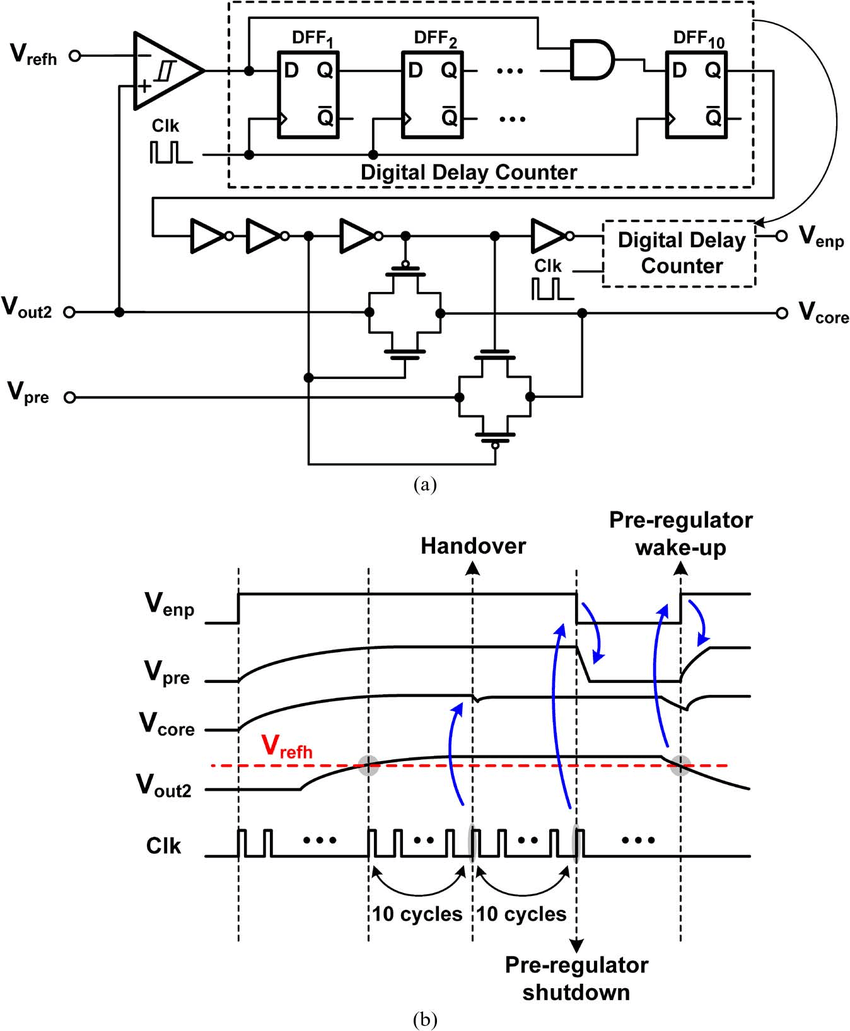 (a) The handover decision circuit in the pre-regulator