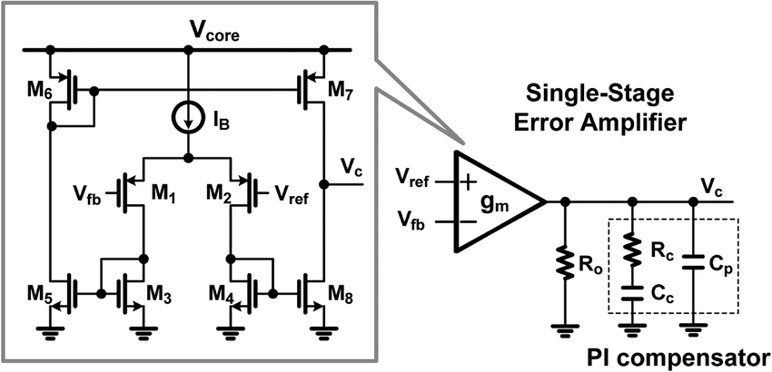 The single-stage error amplifier with a PI compensator in
