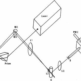(PDF) Dual-beam incoherent cross-correlation spectroscopy