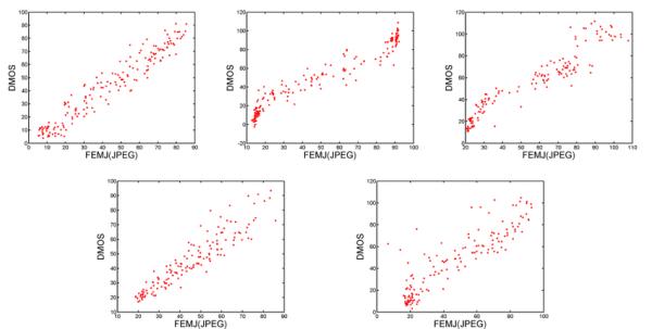 Scatter plots of DMOS vs the proposed FEMJ JPEG after