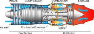 Diagram of a typical gas turbine jet engine [ 475 ] By
