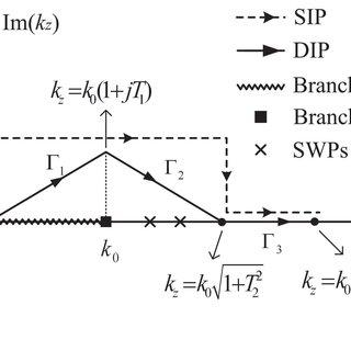 Sommerfeld integration path (SIP), deformed integration