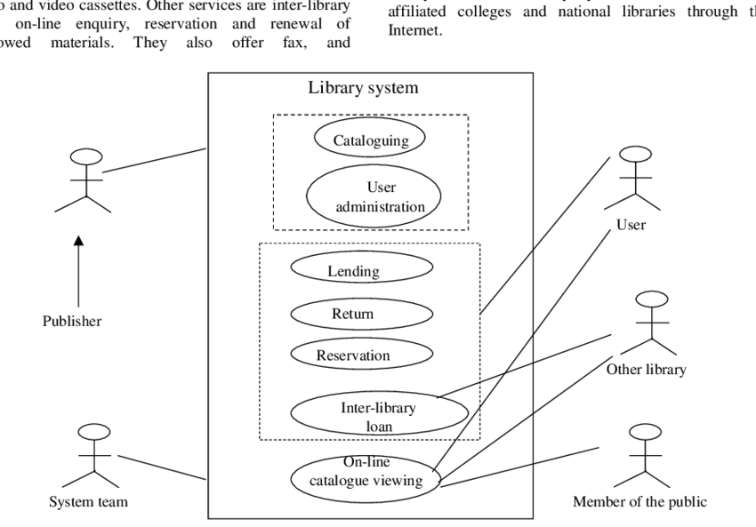 -Use case diagram showing library functions related to