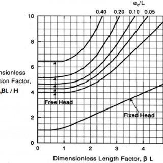 (PDF) Pile head deflection analysis based on theory