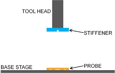 Schematic of flip-chip bonding. The stiffener is held with