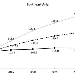 (PDF) Population, Human Capital and Development: the