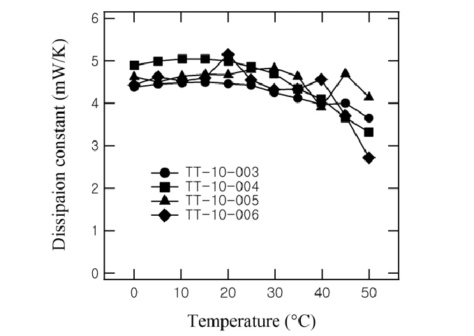 Dissipation constant as a function of temperature for four
