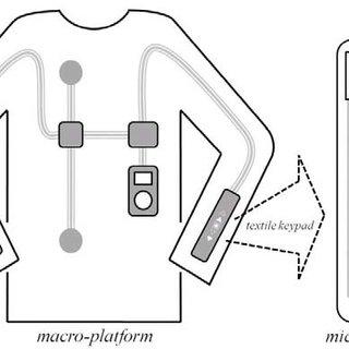 (PDF) Electro-Textile Interfaces: Textile-Based Sensors